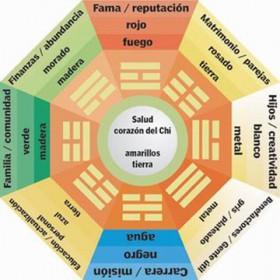 Cómo aplicar el Feng Shui en nuestras casas y negocios